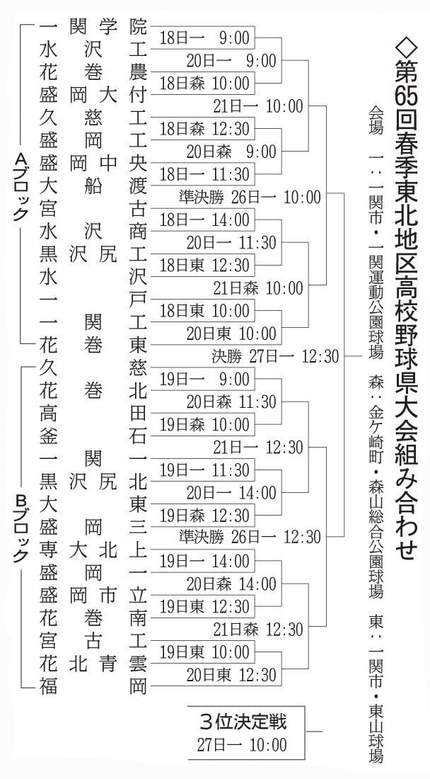 野球 2019 県 組み合わせ 高校 岩手