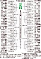 2019夏 組み合わせ.jpg